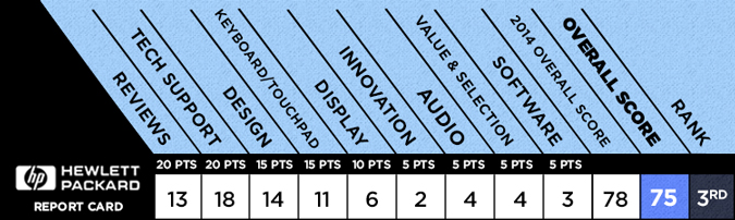 best-laptop-HP-scorecard